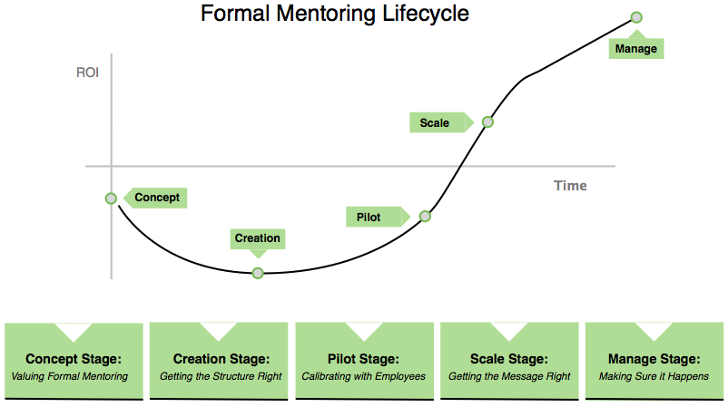 How to Create a Firm Mentoring Program That Is Efficient ...